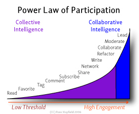 power-law-of-participation.jpg