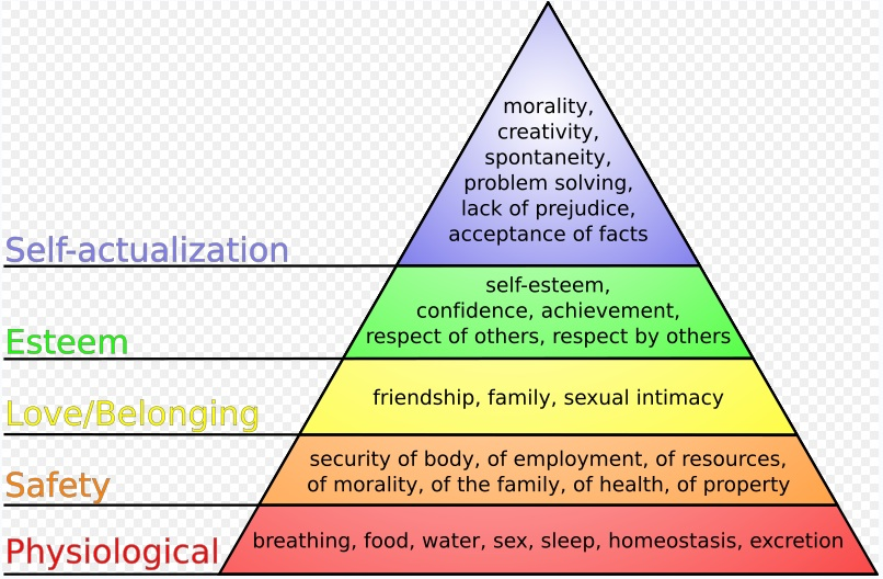 Maslow's Hierarchy of Needs: A Guiding Pyramid For Marketing