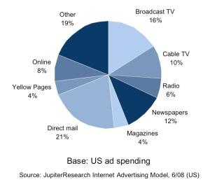 fragmented-marketing-pie