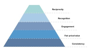 social-loyalty-pyramic
