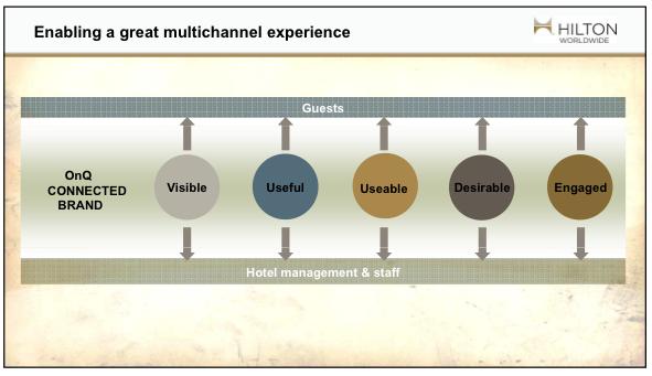 Hilton Usability Framework