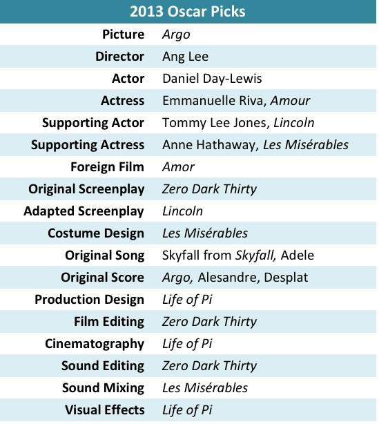 Oscar Picks 2013