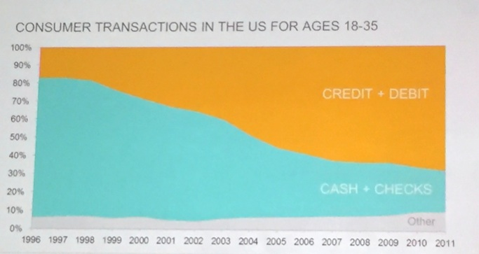 15 Years Transactions