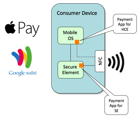 Anatomy of Mobile Payments Phone