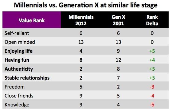 Millenials vs. Gen X
