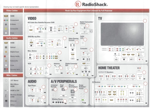 Audio Video Hook-up Guide
